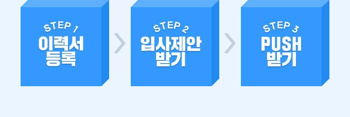 STEP1 이력서 등록, STEP2 입사제안 받기, STEP3 PUSH 받기